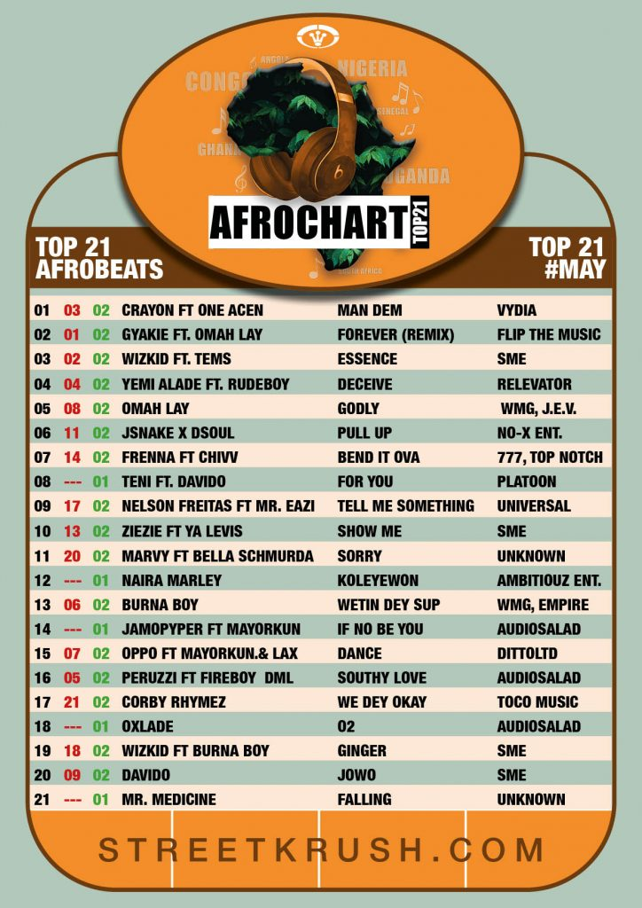 AfroChart Top 21 May